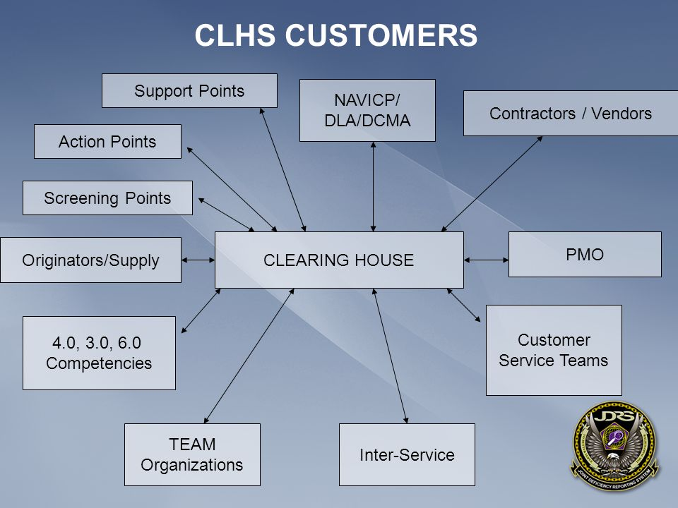 CLHS CUSTOMERS Support Points NAVICP/ DLA/DCMA Contractors / Vendors