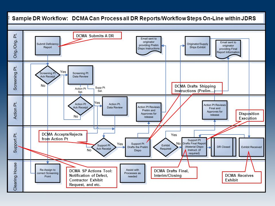 Sample DR Workflow: DCMA Can Process all DR Reports/Workflow Steps On-Line within JDRS