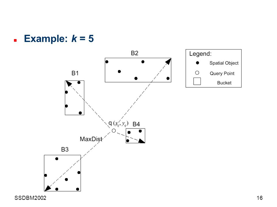Example: k = 5 SSDBM2002