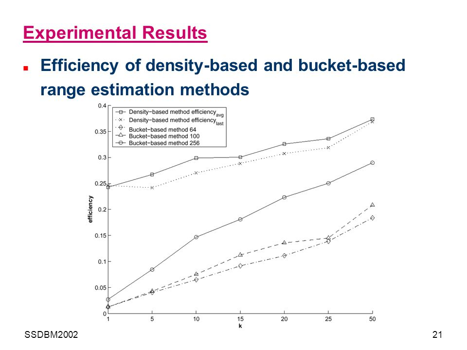 Experimental Results Efficiency of density-based and bucket-based range estimation methods.
