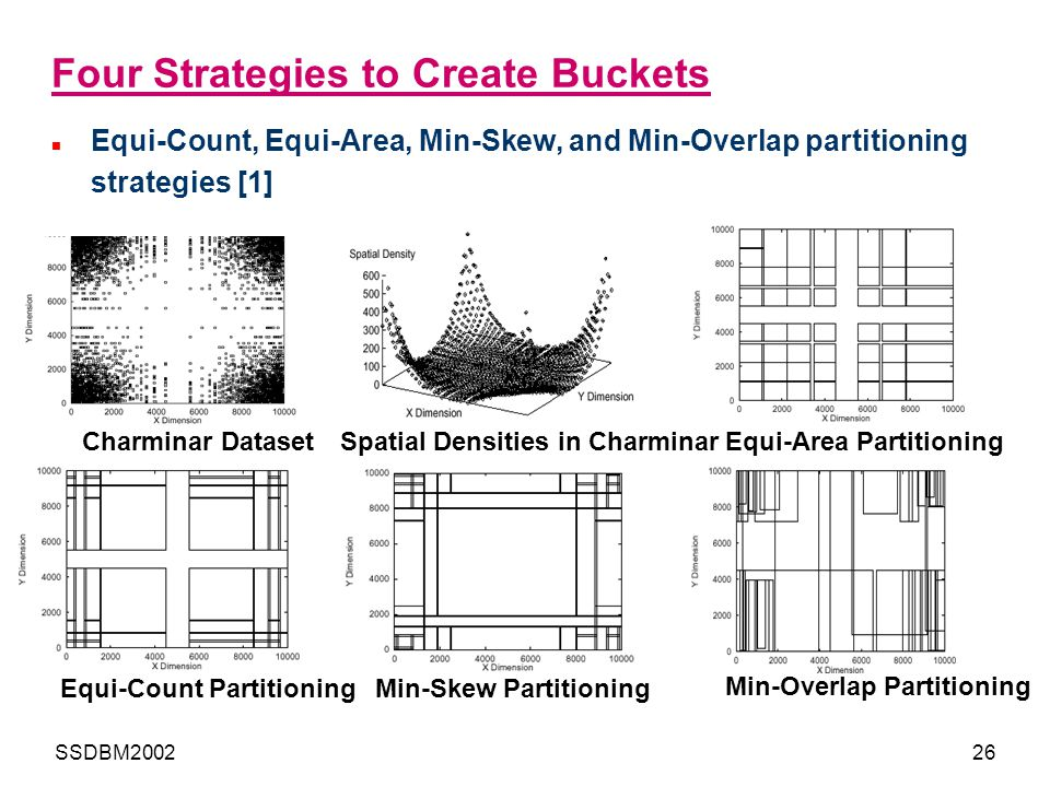 Four Strategies to Create Buckets