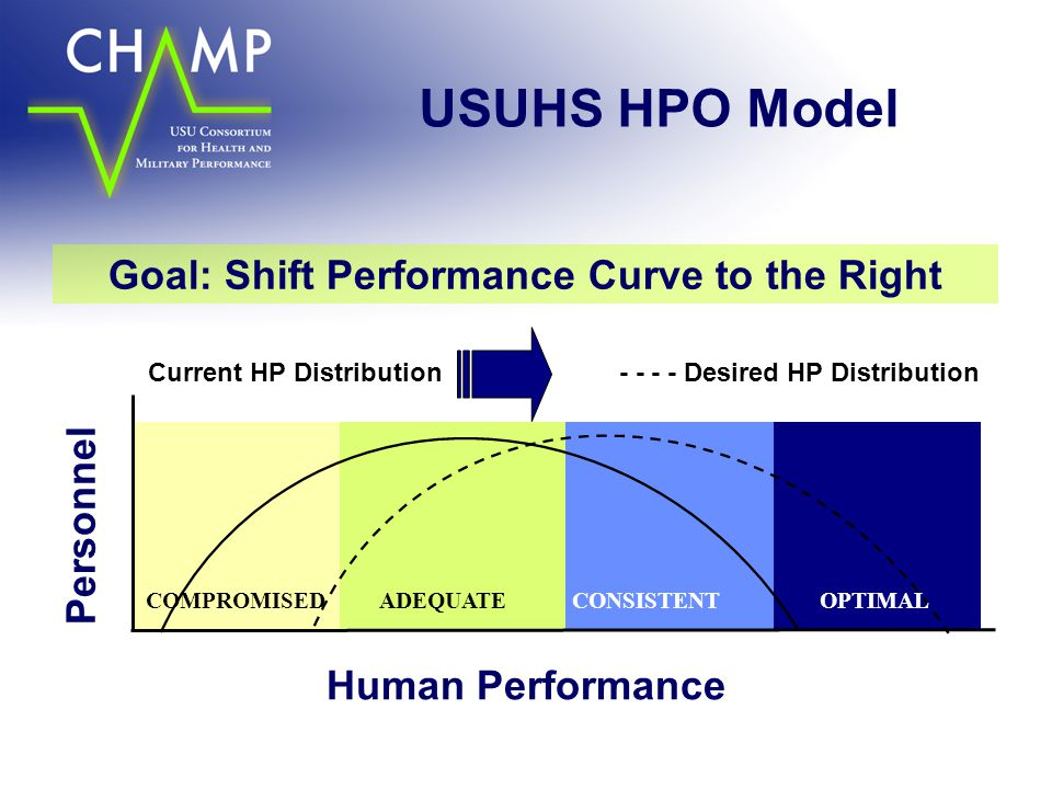 Goal: Shift Performance Curve to the Right