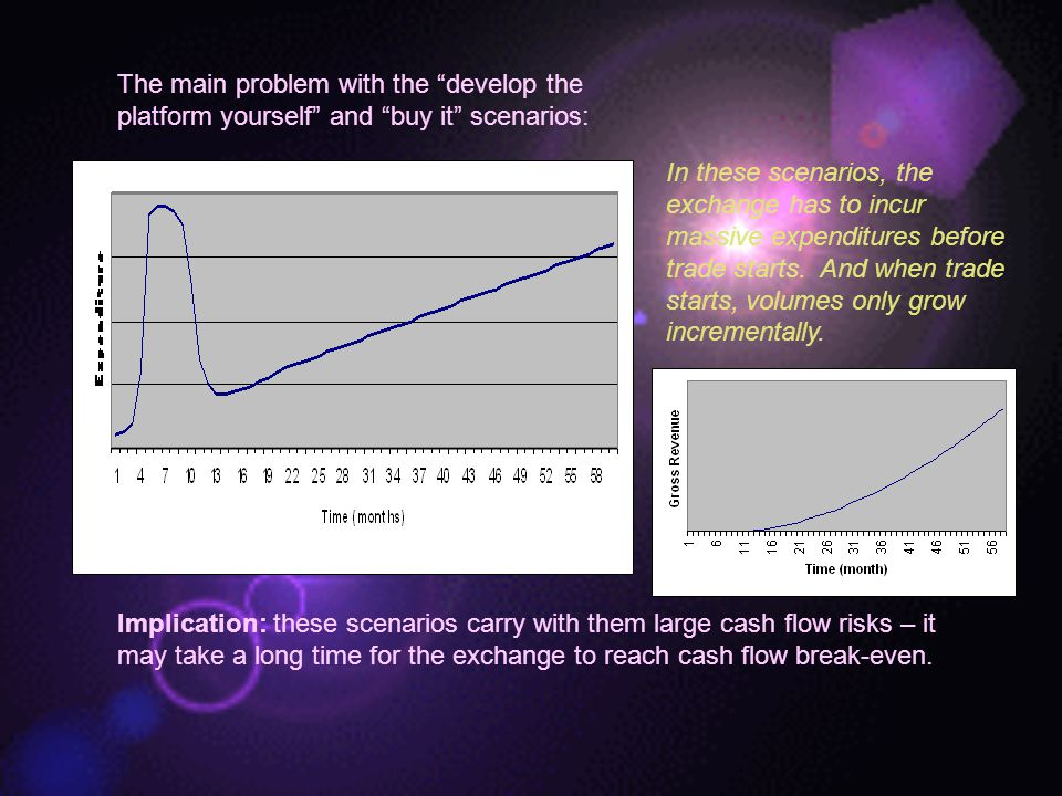 The main problem with the develop the platform yourself and buy it scenarios: