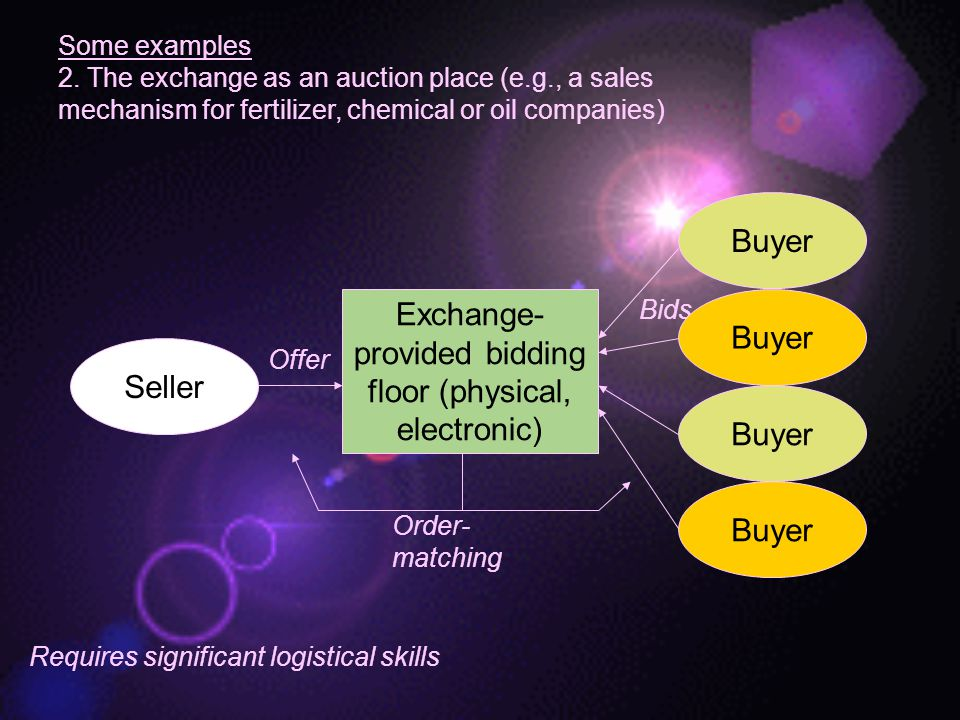 Exchange-provided bidding floor (physical, electronic) Buyer