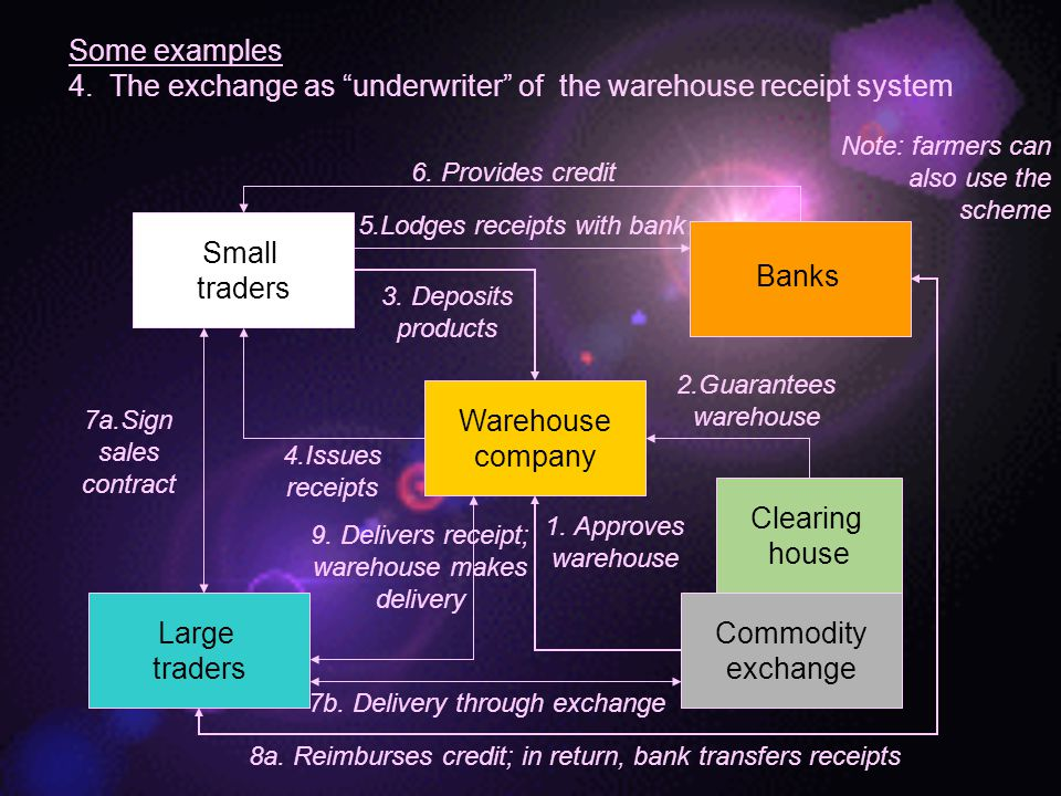 4. The exchange as underwriter of the warehouse receipt system