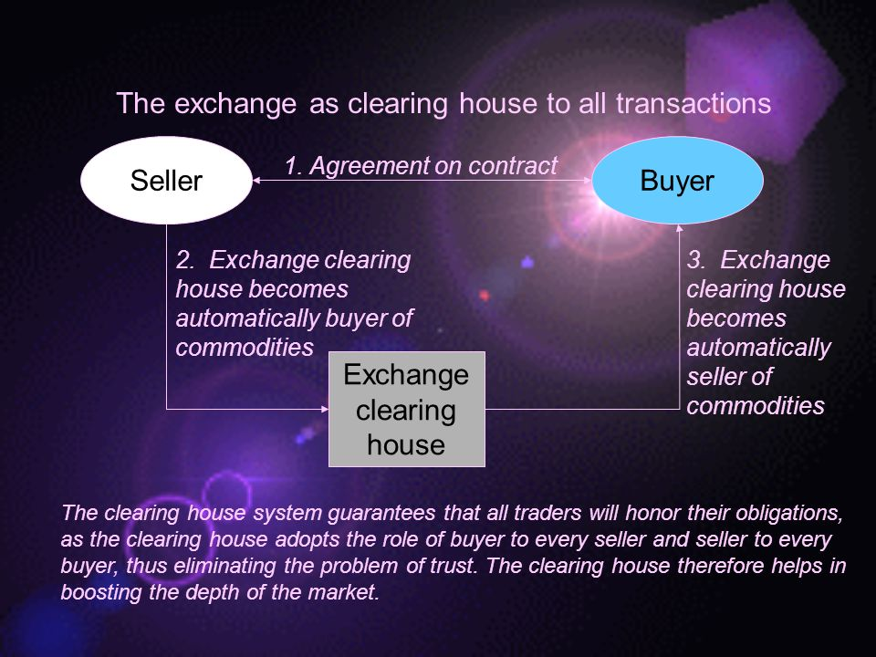 The exchange as clearing house to all transactions