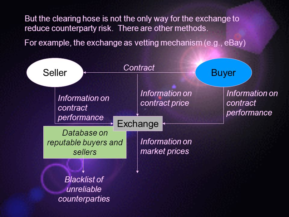 But the clearing hose is not the only way for the exchange to reduce counterparty risk. There are other methods.