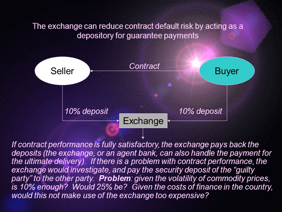 The exchange can reduce contract default risk by acting as a depository for guarantee payments