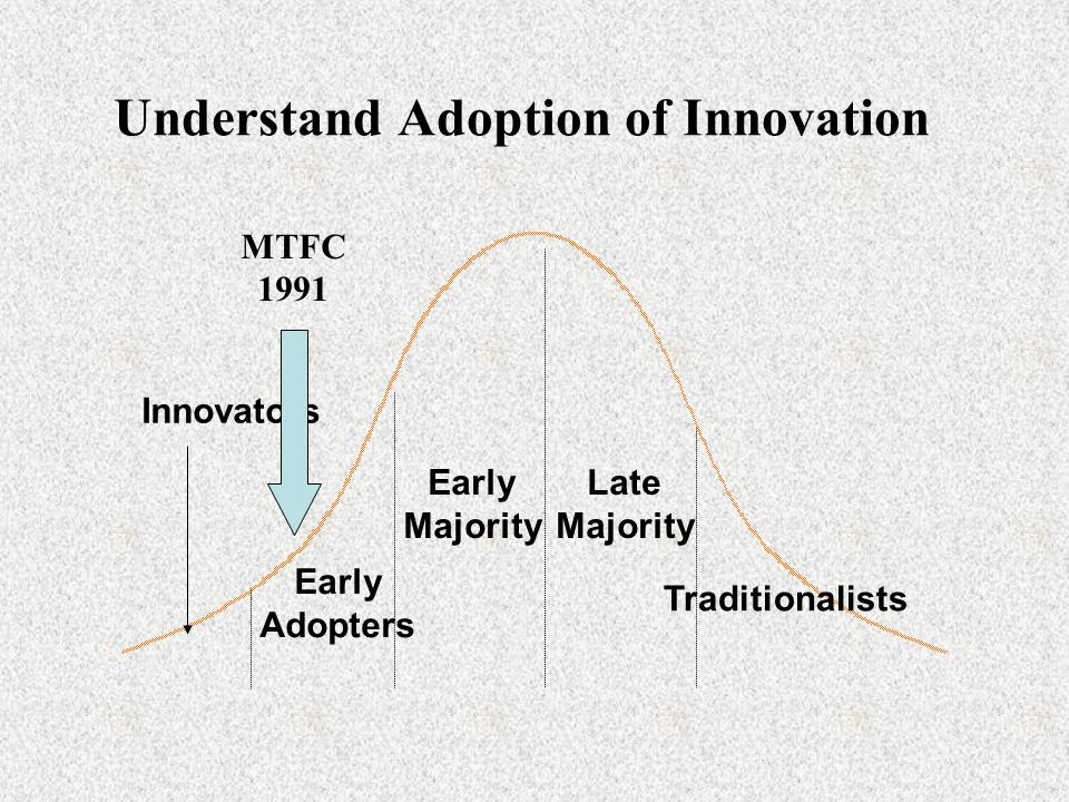 Understand Adoption of Innovation