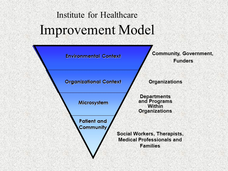Institute for Healthcare Improvement Model
