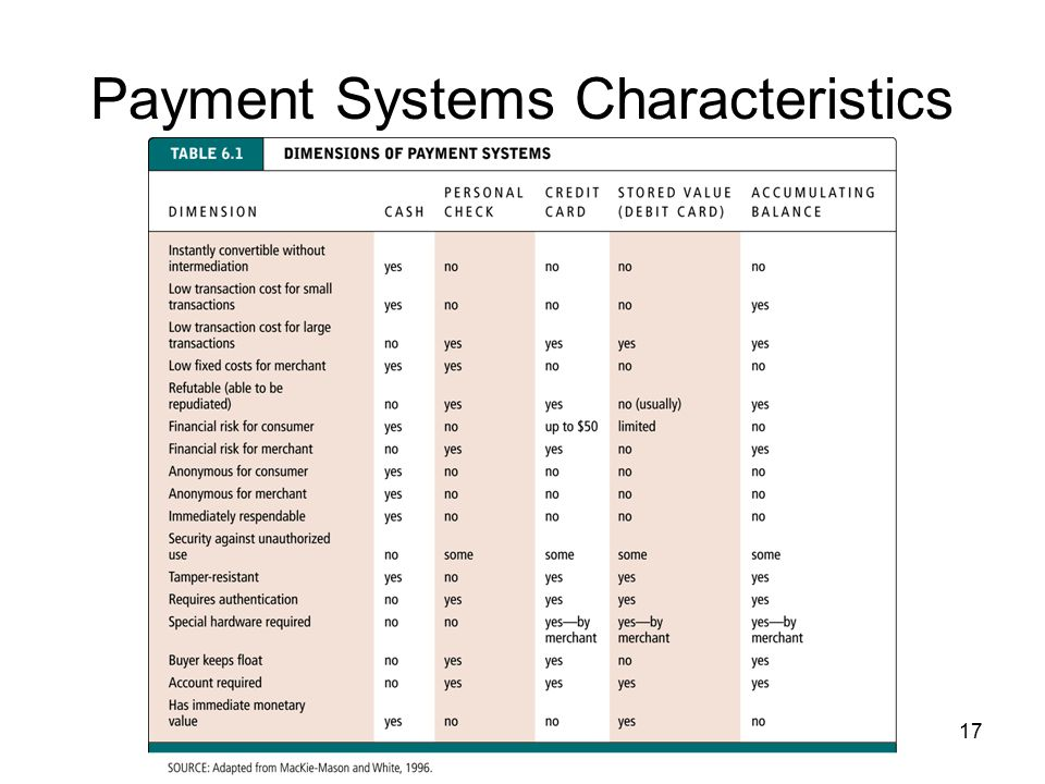 Payment Systems Characteristics