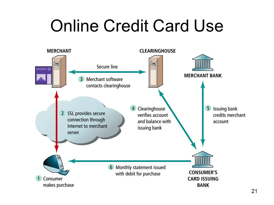 Online Credit Card Use
