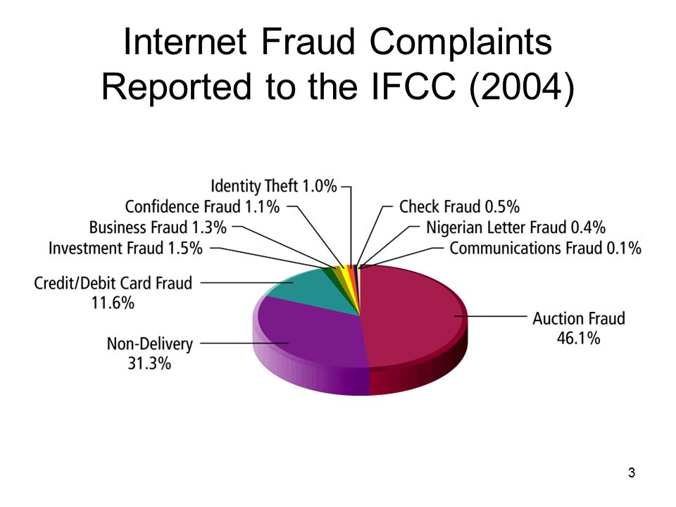 Internet Fraud Complaints Reported to the IFCC (2004)