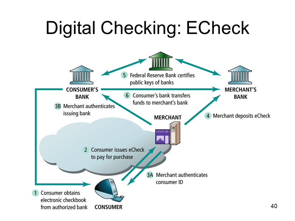 Digital Checking: ECheck