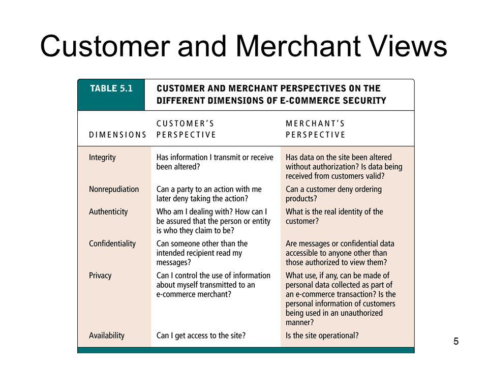 Customer and Merchant Views