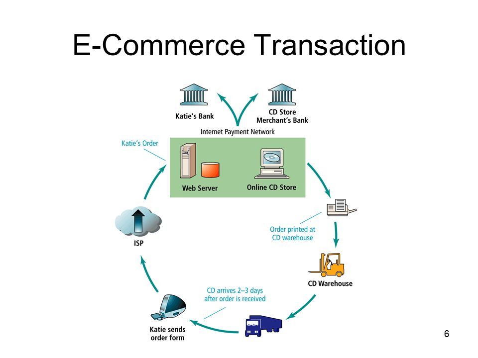 e transaction Billing billing and edi authorization and set-up form form to be used for direct deposit, electronic voucher 835/era, and billing services/clearinghouses.