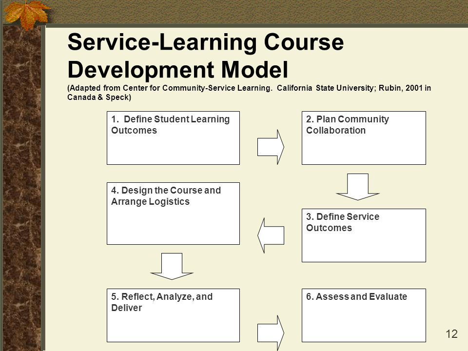 Service-Learning Course Development Model (Adapted from Center for Community-Service Learning. California State University; Rubin, 2001 in Canada & Speck)