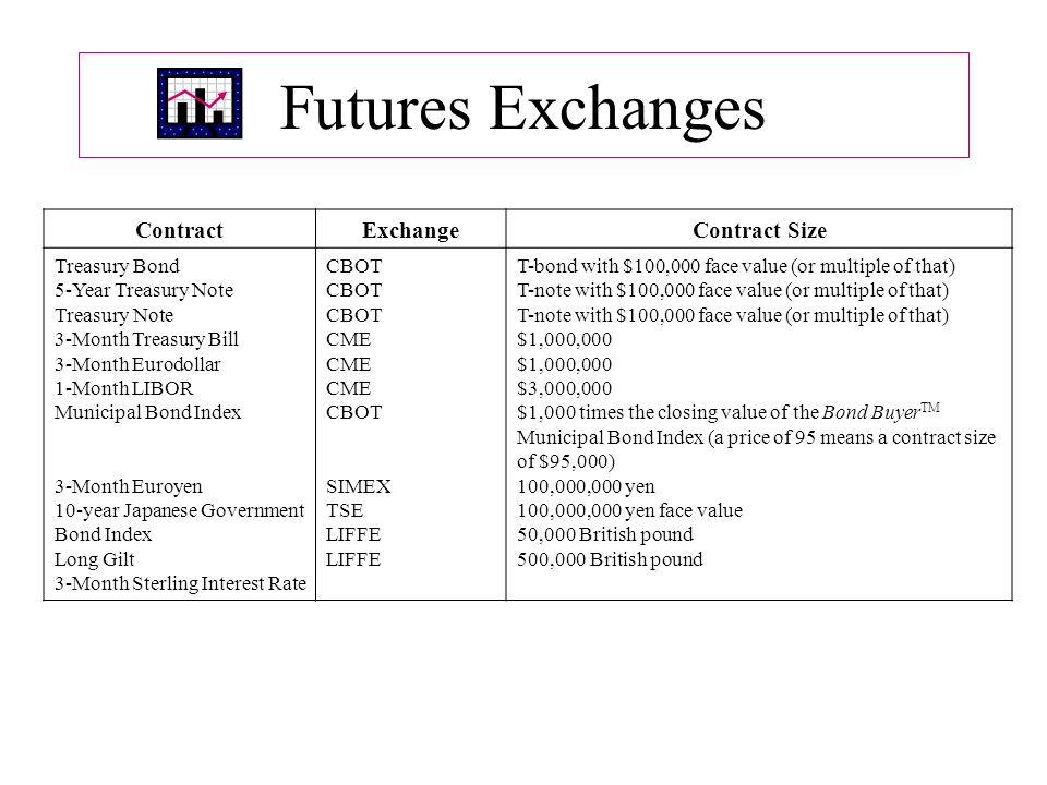 Futures Exchanges Contract Exchange Contract Size Treasury Bond