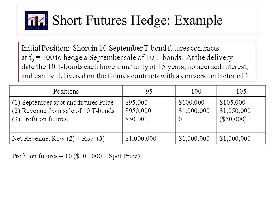 Short Futures Hedge: Example