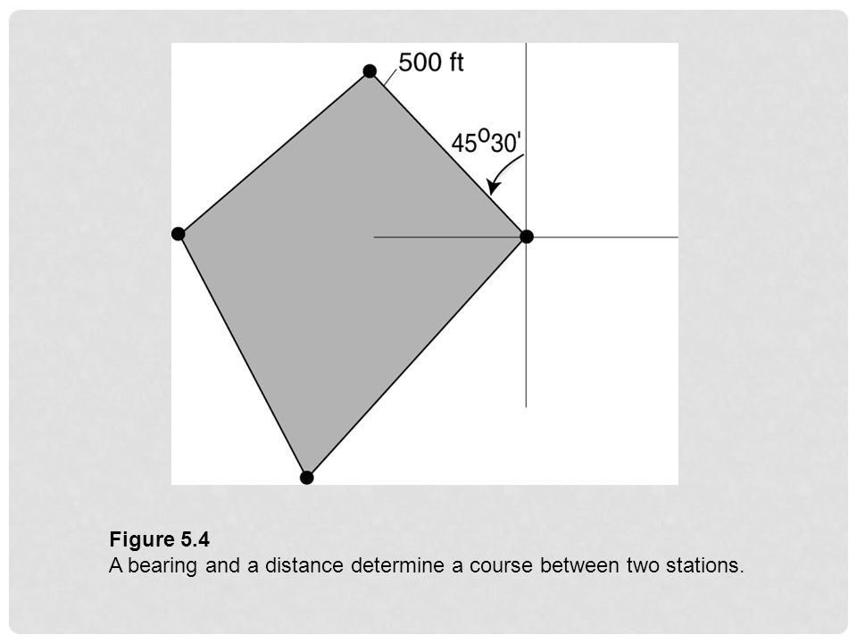 Figure 5.4 A bearing and a distance determine a course between two stations.