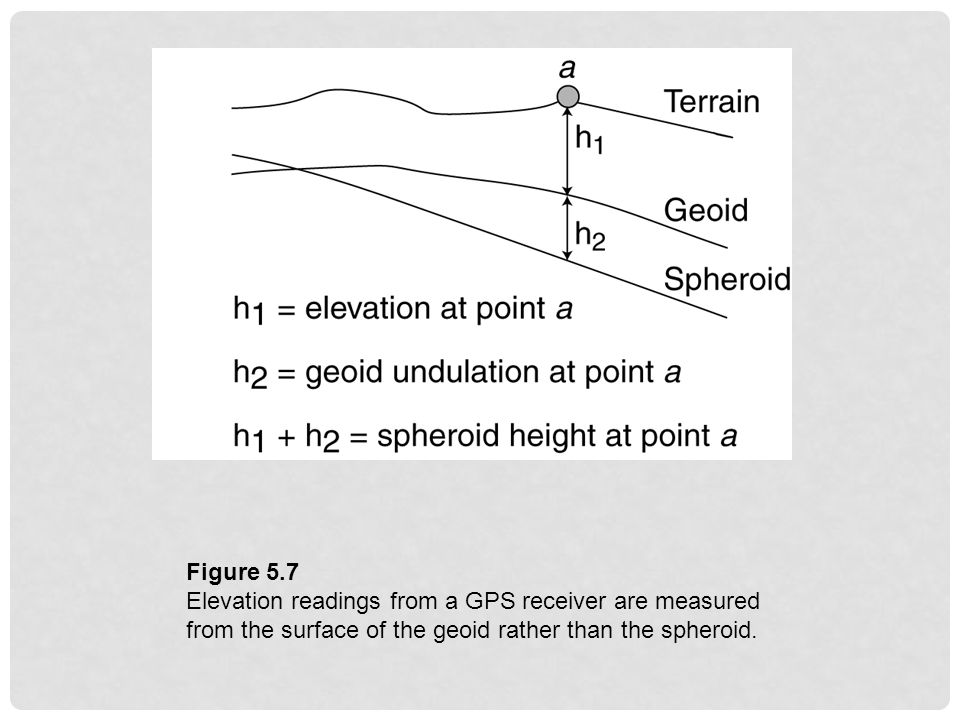 Figure 5.7 Elevation readings from a GPS receiver are measured from the surface of the geoid rather than the spheroid.
