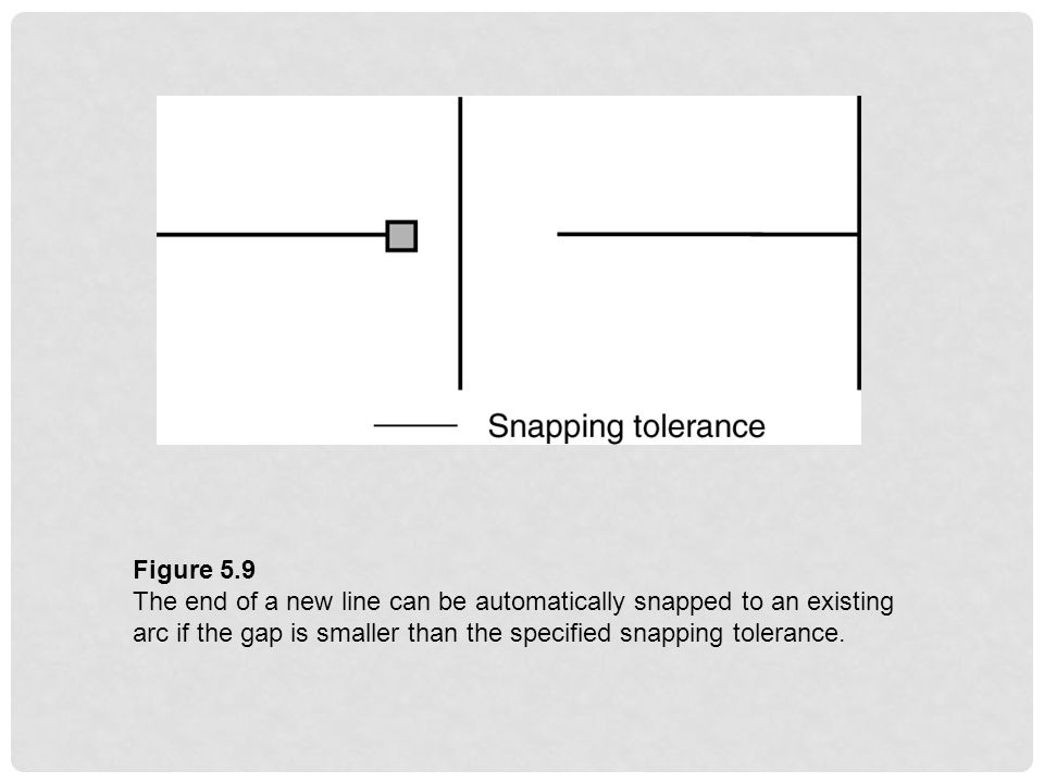 Figure 5.9 The end of a new line can be automatically snapped to an existing arc if the gap is smaller than the specified snapping tolerance.