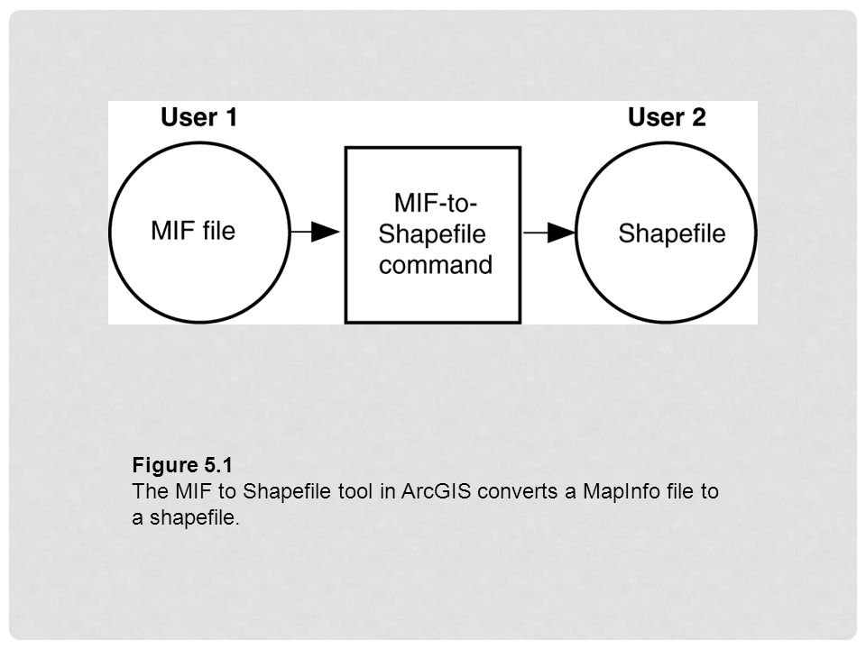 Figure 5.1 The MIF to Shapefile tool in ArcGIS converts a MapInfo file to a shapefile.