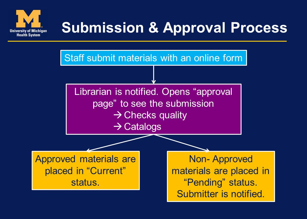 Submission & Approval Process