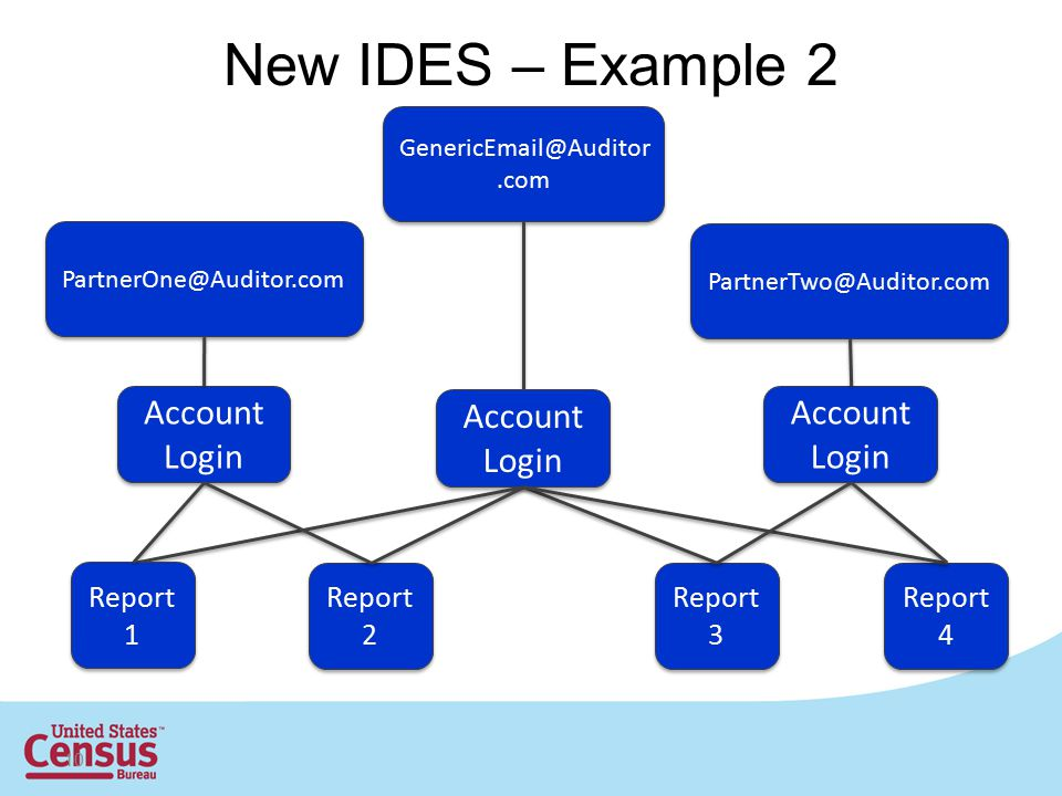New IDES – Example 2 Account Login Account Login Account Login