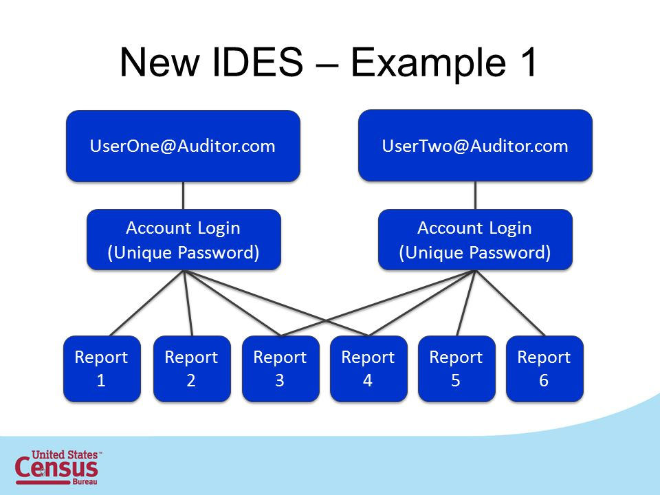 New IDES – Example 1 UserOne@Auditor.com UserTwo@Auditor.com