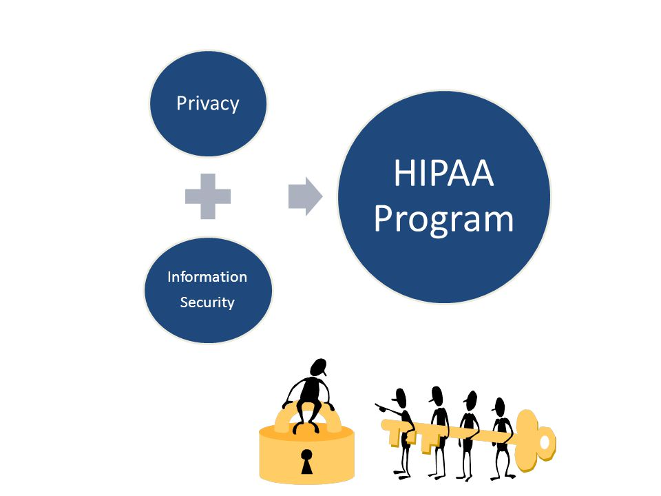 Privacy Information Security HIPAA Program