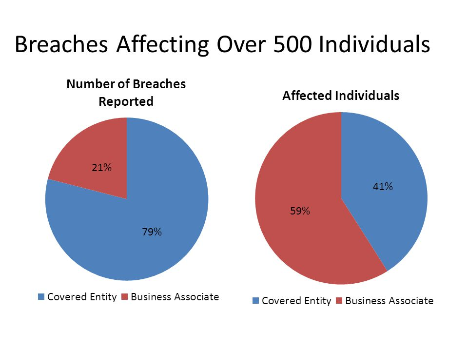 Breaches Affecting Over 500 Individuals