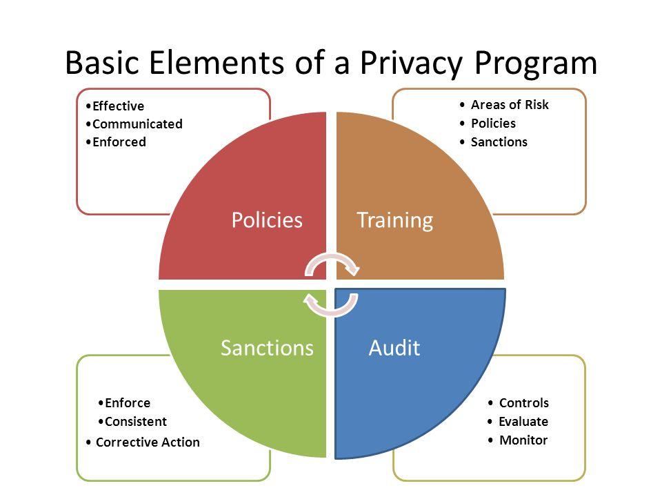 Basic Elements of a Privacy Program