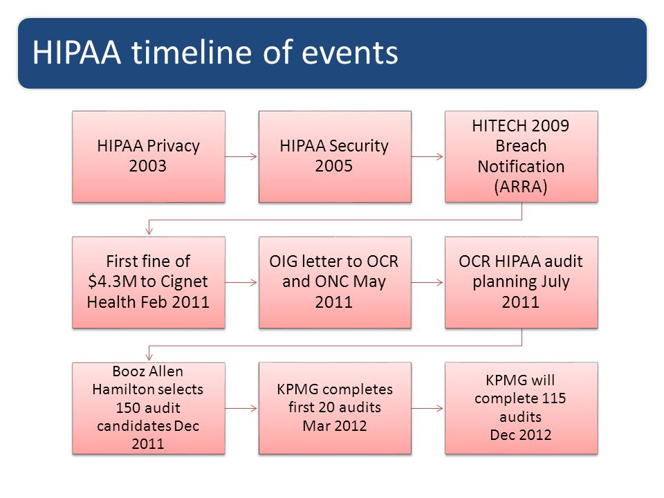 HIPAA timeline of events