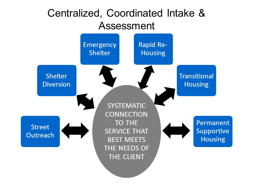 Centralized, Coordinated Intake & Assessment
