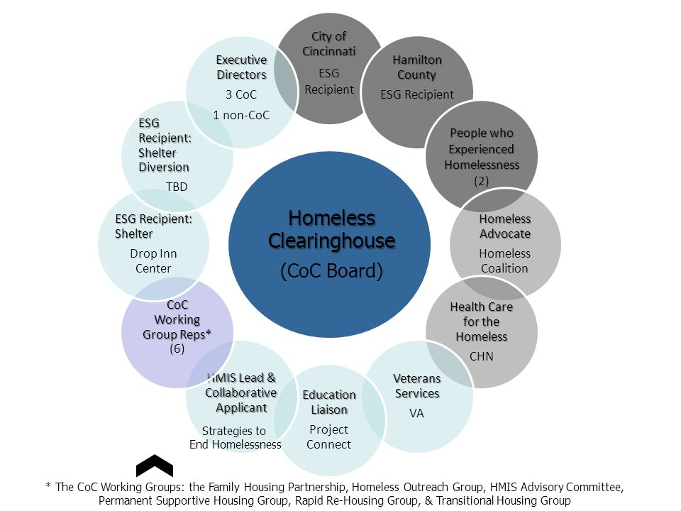 Homeless Clearinghouse