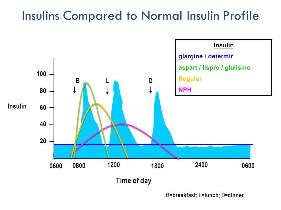 Insulins Compared to Normal Insulin Profile