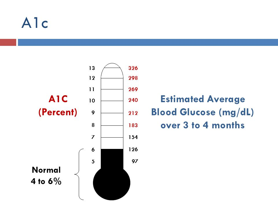 Estimated Average Blood Glucose (mg/dL) over 3 to 4 months