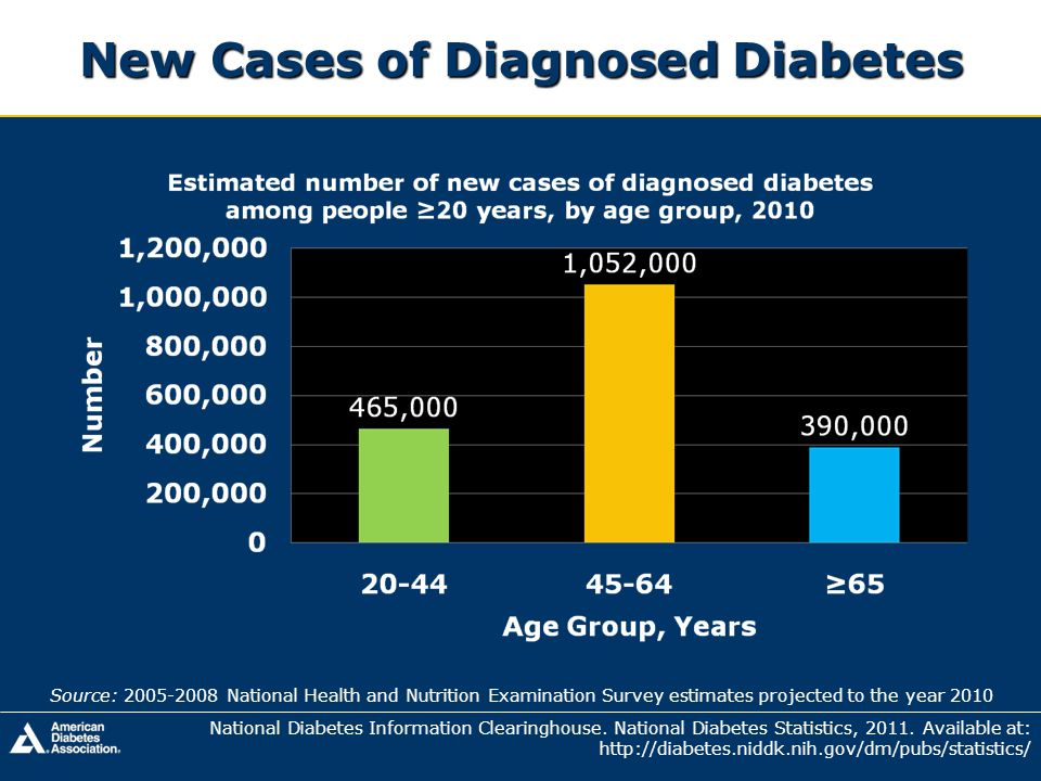 New Cases of Diagnosed Diabetes