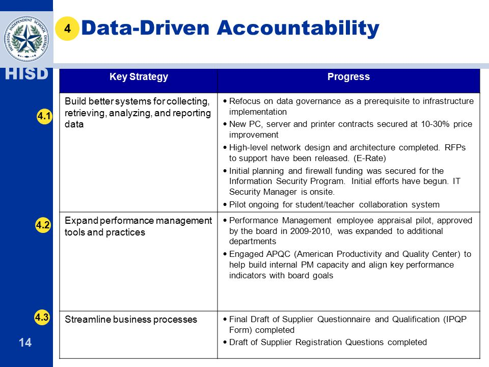 Data-Driven Accountability