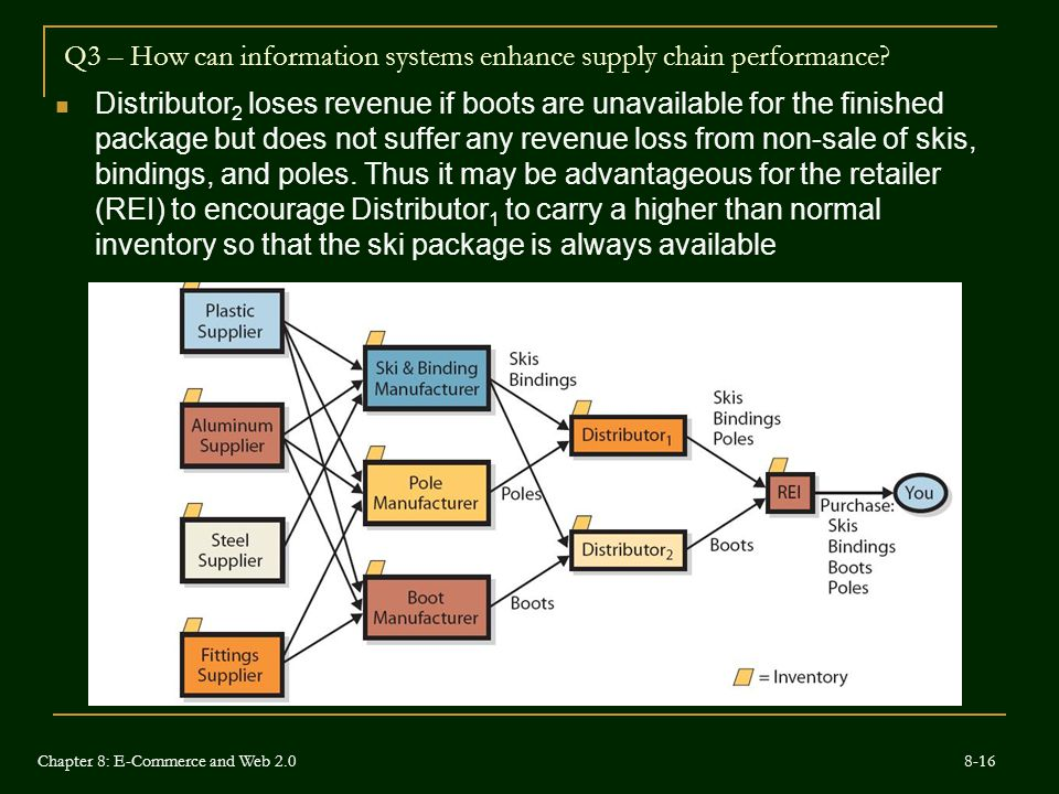 Q3 – How can information systems enhance supply chain performance