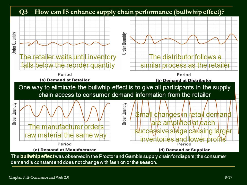 Q3 – How can IS enhance supply chain performance (bullwhip effect)