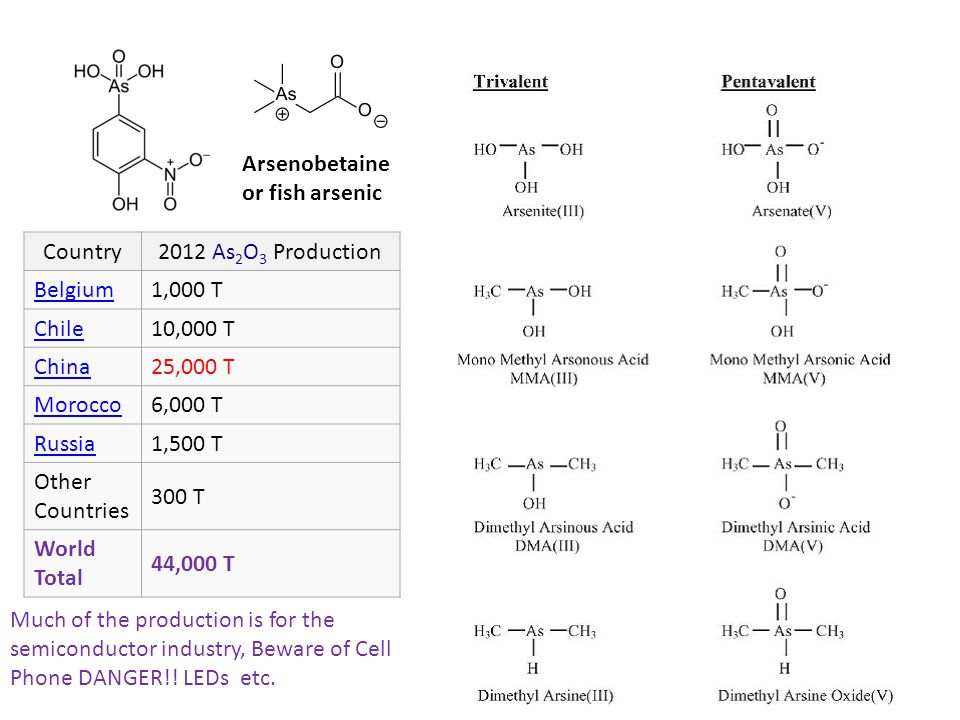 Arsenobetaine or fish arsenic. Country. 2012 As2O3 Production. Belgium. 1,000 T. Chile. 10,000 T.