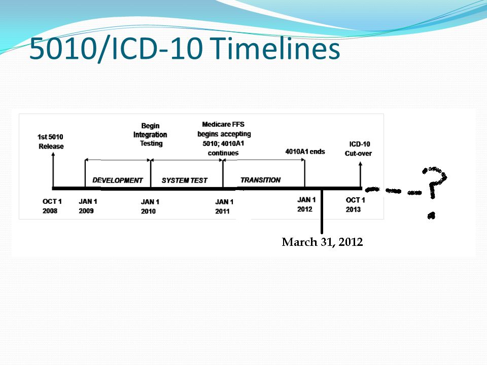 5010/ICD-10 Timelines
