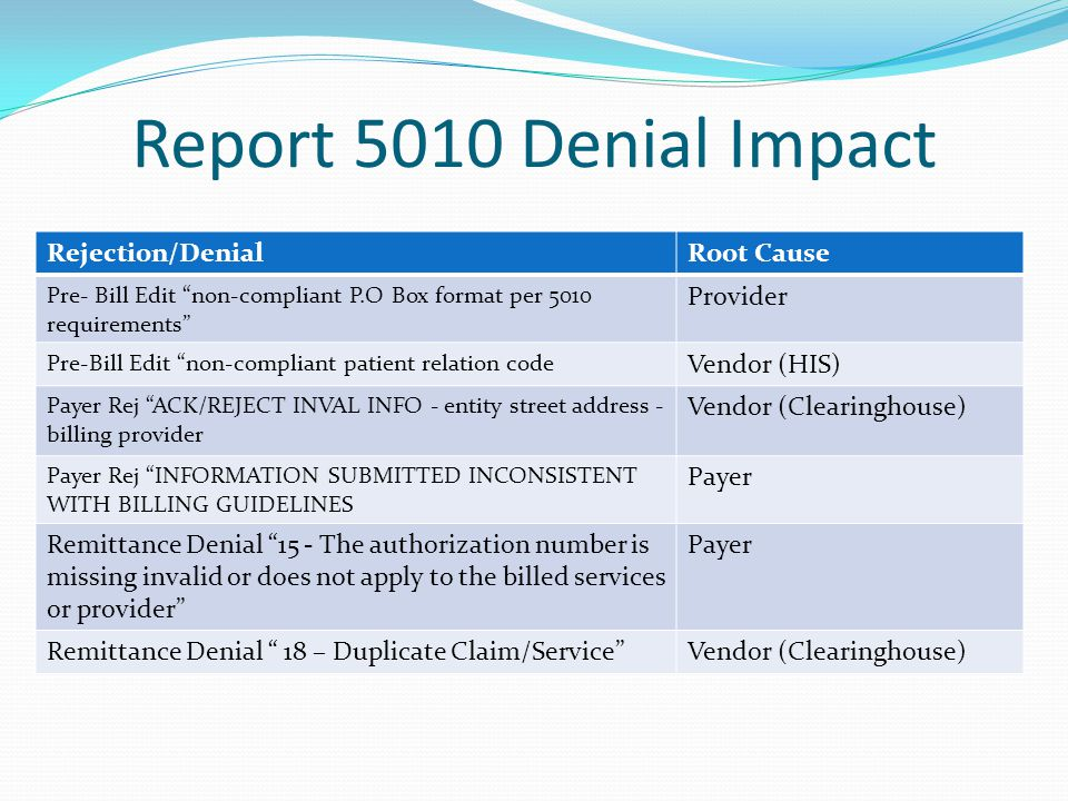 Report 5010 Denial Impact Rejection/Denial Root Cause Provider