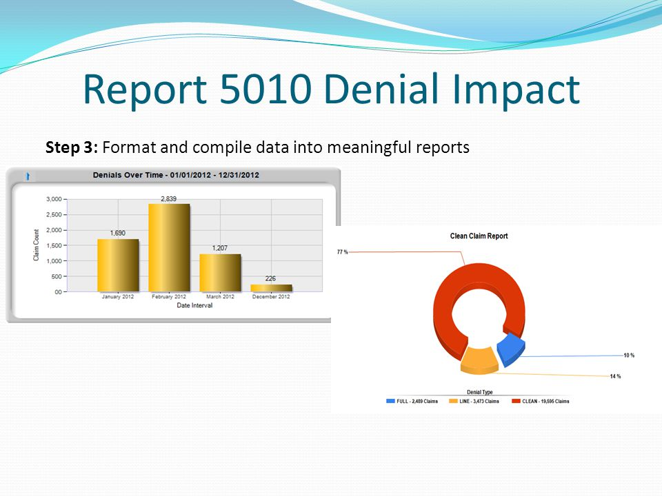 Report 5010 Denial Impact Step 3: Format and compile data into meaningful reports