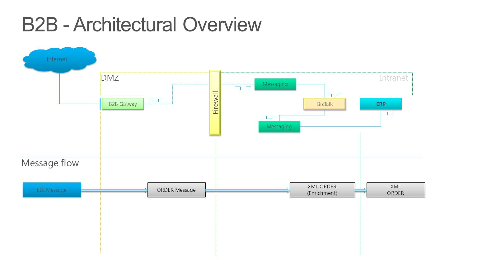 B2B - Architectural Overview