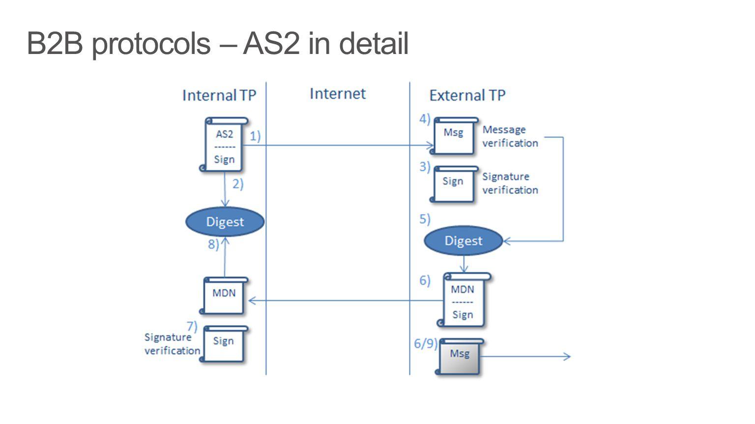 B2B protocols – AS2 in detail