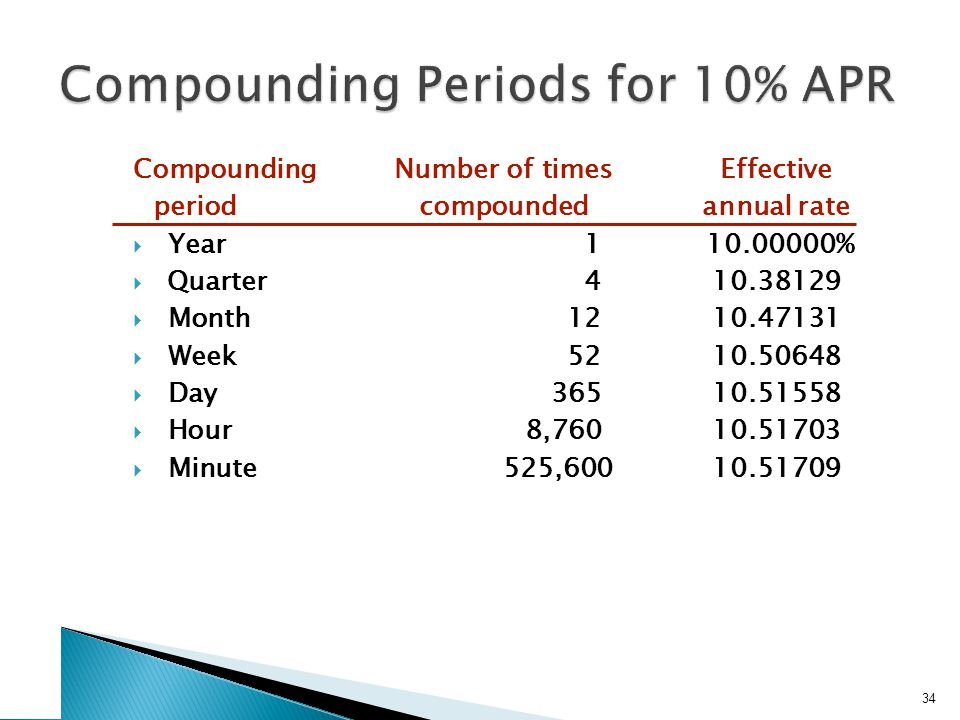 EAR - Formula Remember that the APR is the quoted rate