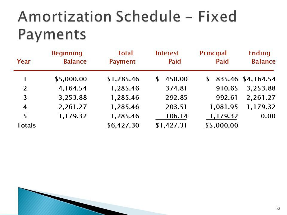 Work the Web Example There are web sites available that can easily prepare amortization tables.